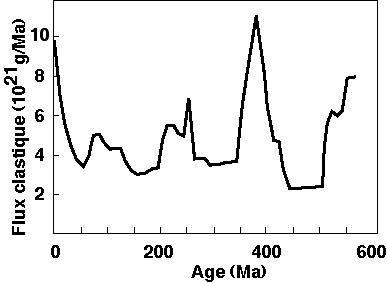 Courbe reconstituée de l'évolution de la masse sédimentaire (sédiments clastiques) en fonction du temps (d'après Goddéris).