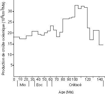 Évolution de la production totale de croûte océanique au cours des derniers 150 millions d'années. On suppose que le flux de dégazage du manteau suit cette courbe.