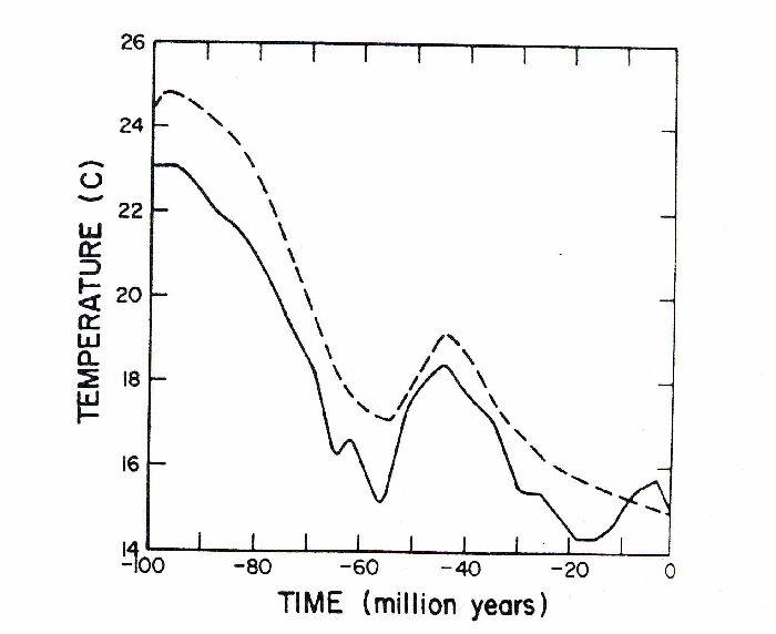 Évolution, selon le modèle GEOCARB, de la température de la surface de la Terre sur les derniers 100 Ma.