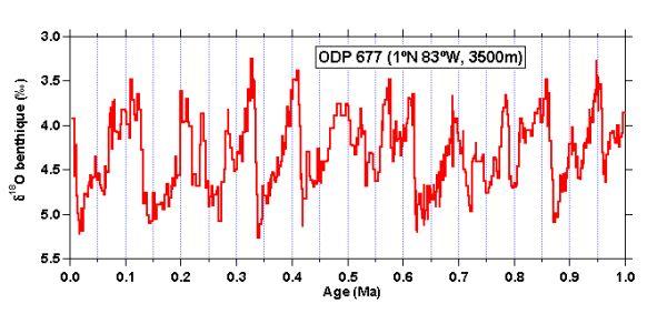 variations du δ18O benthique dans le Pacifique équatorial.