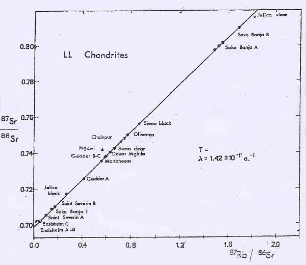 Diagramme 87Rb/86Sr en fonction de 87Rb/86Sr.