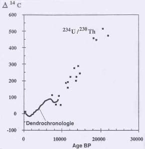 Diagramme Δ14C- Age BP (Before Present soit 1950)