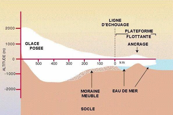 Coupe schématique dans la partie ouest de la calotte antarctique, du centre de la calotte à gauche, vers l'océan à droite