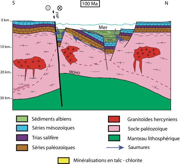 Coupe schématique de la zone Nord-pyrénéenne il y a 100Ma et mise en place des gisements de talc - chlorite