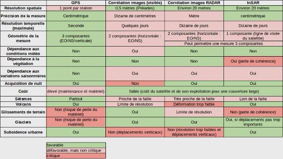 Caractéristiques et domaines d'application des méthodes de mesure de la déformation du sol