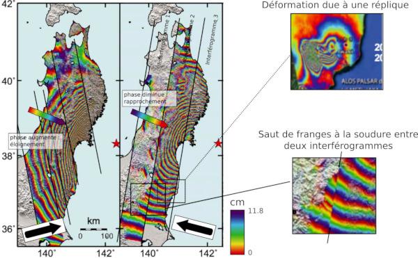 Enregistrements de la déformation par interférométrie radar, durant et après le séisme principal du 11/03/2011 (Japon)