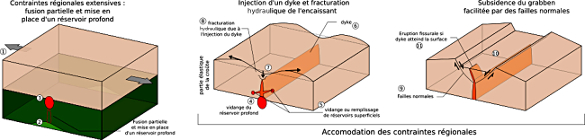 Un modèle conceptuel pour expliquer l'implication de l'ouverture des dykes dans l'accommodation des contraintes régionales