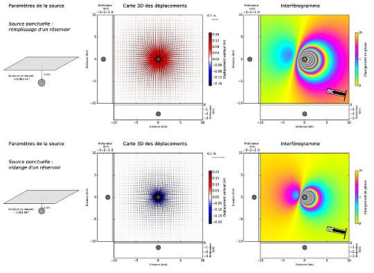 Modèle numérique de déformation liée à la variation de volume d'un réservoir (modèle de Mogi)