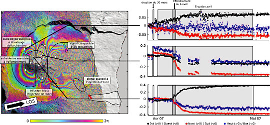 Déformation enregistrée par GPS et InSAR durant l'éruption d'avril 2007