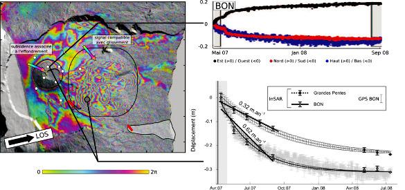 Déformation enregistrée par GPS et InSAR après l'éruption d'avril 2007