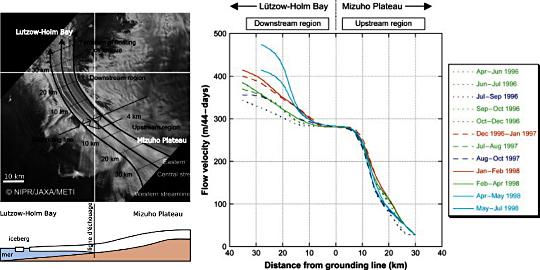 Suivi du déplacement d'un glacier (Shirase Glacier, Antarctique) en fonction du temps, obtenu par corrélation d'images