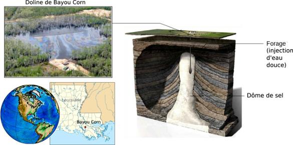 Origine de la formation de la doline de Bayou Corn (Louisiane, États-Unis d'Amérique)
