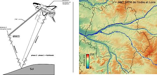 Principes de la mesure de l'altitude par interférométrie radar, mission SRTM