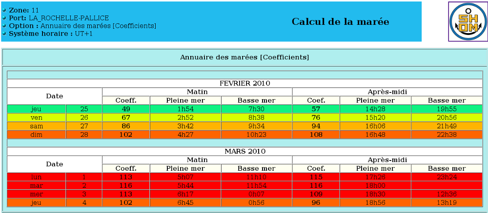 Coefficients de marée à La Rochelle-Pallice, du 25/02 au 04/03 2010