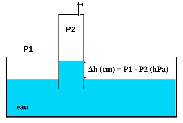 Relation pression - hauteur d'eau