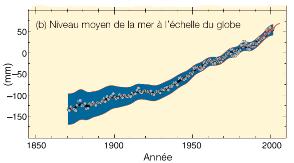 Mesures historiques du niveau moyen des océans
