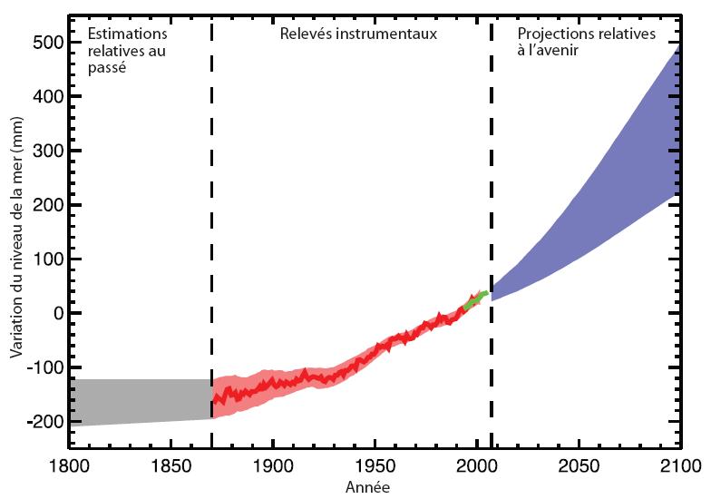 Mesures historiques et projection du niveau moyen des océans