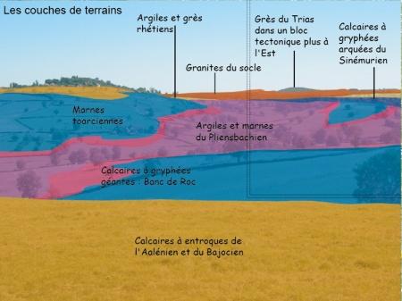 Les environs de Saint Julien-de-Civry, habitat et occupation du sol