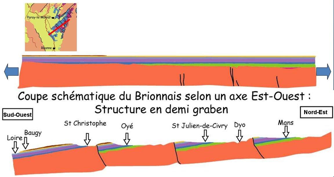 Coupes schématiques 1) après dépôts jurassiques puis 2) après extension oligocène