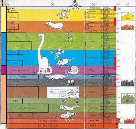 Échelle simplifiée des temps géologiques