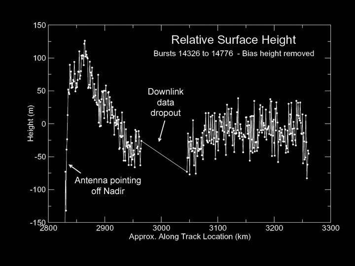 Titan: profil altimétrique long de 400km, vers 25° lat. N et 5° long. O