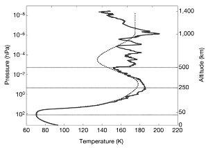 Évolution de la température en fonction de l'altitude (et de la pression)