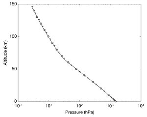 Évolution de la pression en fonction de l'altitude