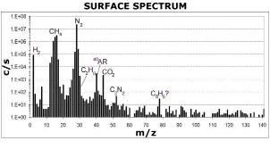 Abondance des molécules gazeuses dans l'atmosphère de Titan mesurée au spectrographe de masse