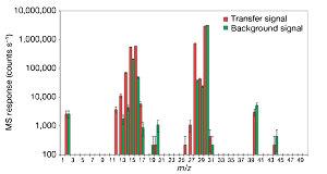 Analyse (par pyrolyse) des aérosols de Titan
