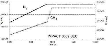 Abondance de N2 et de CH4 pendant les 15 dernières minutes de la descente et les 15 premières minutes après l'atterrissage du module Huygens sur Titan