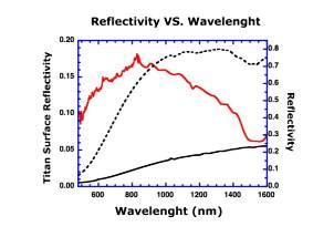 Spectre d'absorption-réflexion de la surface de Titan au niveau du site d'atterrissage de Huygens