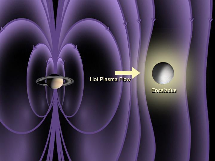 Vue d'artiste montrant la déflexion des lignes du champs magnétique de Saturne aux environs d'Encelade, attestant la présence d'une atmosphère ténue autour de ce dernier