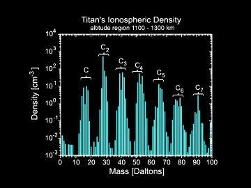 Densité des particules de la haute atmosphère de Titan en fonction de leur rapport masse/charge