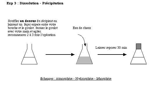 Expérience 3.