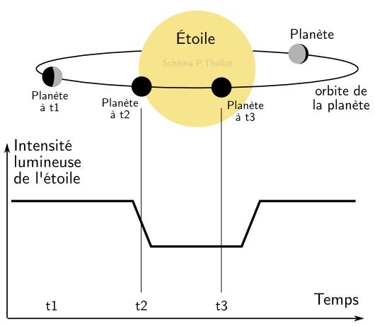 Schéma de principe de la détection d'exoplanètes par transit devant leur étoile