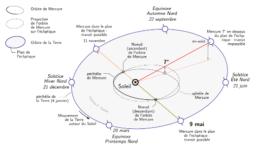 Représentation schématique des orbites de Mercure (noir et gris) et de la Terre (bleu) autour du Soleil