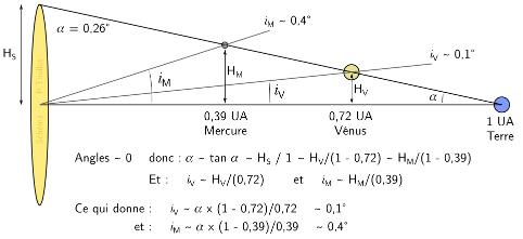 Schéma illustrant les angles maximum d'inclinaison des planètes Mercure et Vénus sur leur orbite qui permettent un transit devant le Soleil visible depuis la Terre, et un calcul par approximation permettant de déterminer ces angles