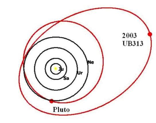 Orbites comparées (projetées dans le plan de l'écliptique) de Jupiter, Saturne, Uranus et Neptune (ellipses noires), Pluton et 2003UB 313 (ellipses rouges)