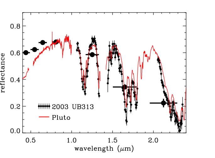 Spectres infra-rouge comparés de Pluton et 2003 UB 313