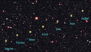 """Représentation théorique du déplacement d'une planète (astérisque jaune) au cours des mois par rapport au fond des étoiles """"fixes"""""""