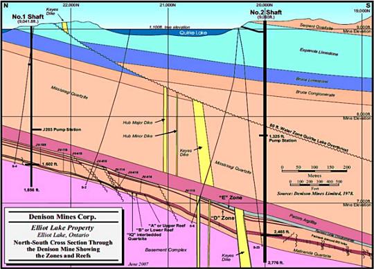 Coupe Nord-Sud de la mine de Denison (Canada)