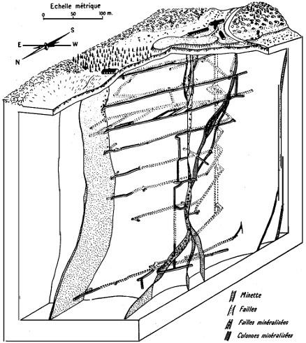 Bloc diagramme de la mine Henriette (Saint-Sylvestre, près d'Ambazac, Limousin)