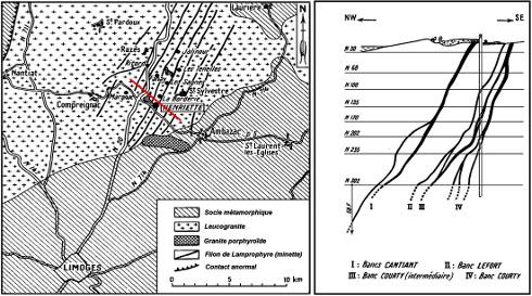 Croquis de situation de la mine Henriette et coupe schématique NO-SE (approximativement localisée par le trait rouge) au niveau du puits Henriette (Saint-Sylvestre, Haute-Vienne)