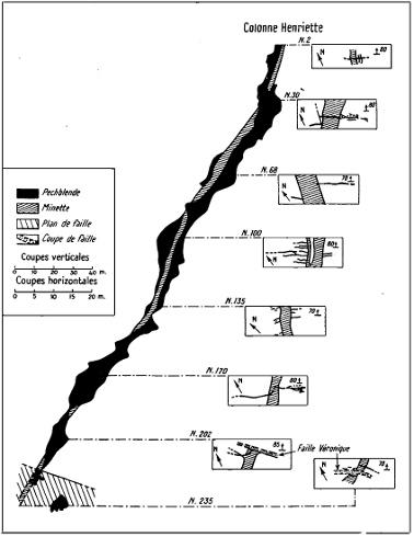 Coupe verticale (à gauche) et série de cartes horizontales à différents niveaux du principal filon de lamprophyre (= minette) au niveau du puits Henriette