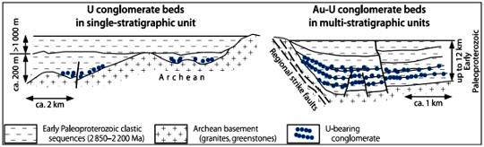 Coupe type des gisements canadiens à galets de quartz