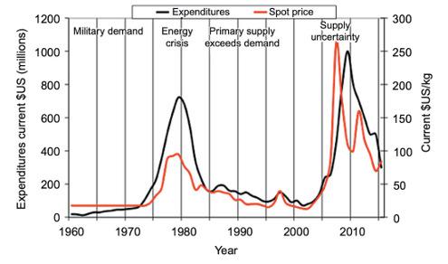 Prix au comptant (spot price) de l'uranium (USD/kg) et dépenses (expenditures) annuelles pour l'exploration de gisements d'U de 1960 à 2016