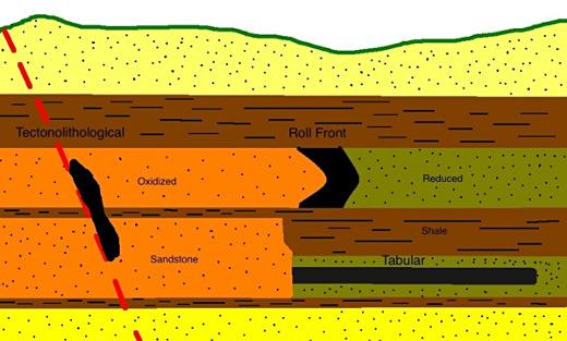 Les trois grands types de gisements sédimentaires d'uranium: tabulaires, de fronts de minéralisation, et tectoniques