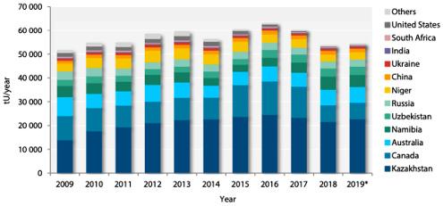 Historique de la production mondiale d'uranium, de 2009 à 2019