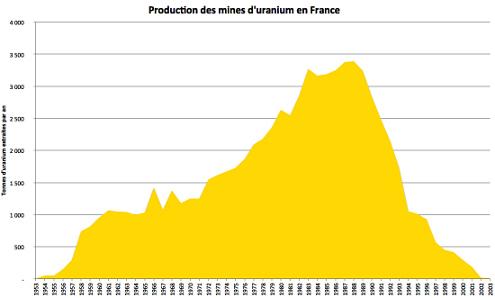 Production historique d'U en France