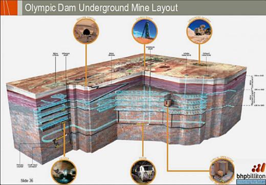 Plan minier d'Olympic Dam (Australie)